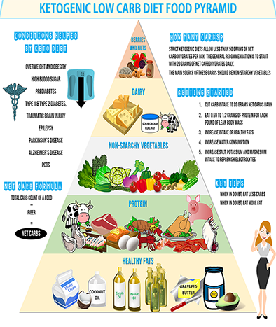 A handy infographic to help you visualize the amounts needed on a low carb/ketogenic diet in each of the food categories by way of the Keto Food Pyramid.